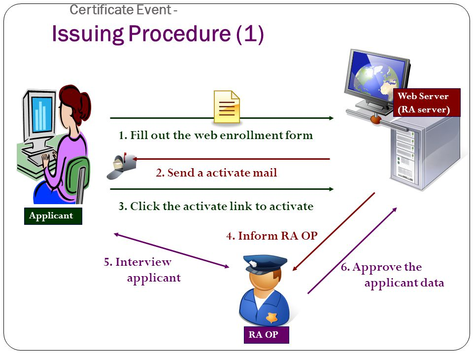 Certificate Event - Issuing Procedure (1) ‏ 1. Fill out the web enrollment form 2.