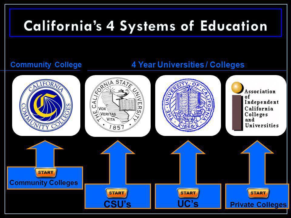 Community Colleges CSU's UC's Private Colleges 4 Year Universities / Colleges Community College