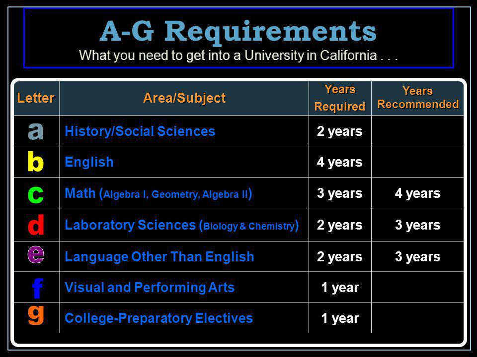 A-G Requirements What you need to get into a University in California...