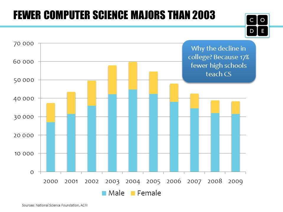 FEWER COMPUTER SCIENCE MAJORS THAN 2003 Sources: National Science Foundation, ACM Why the decline in college.