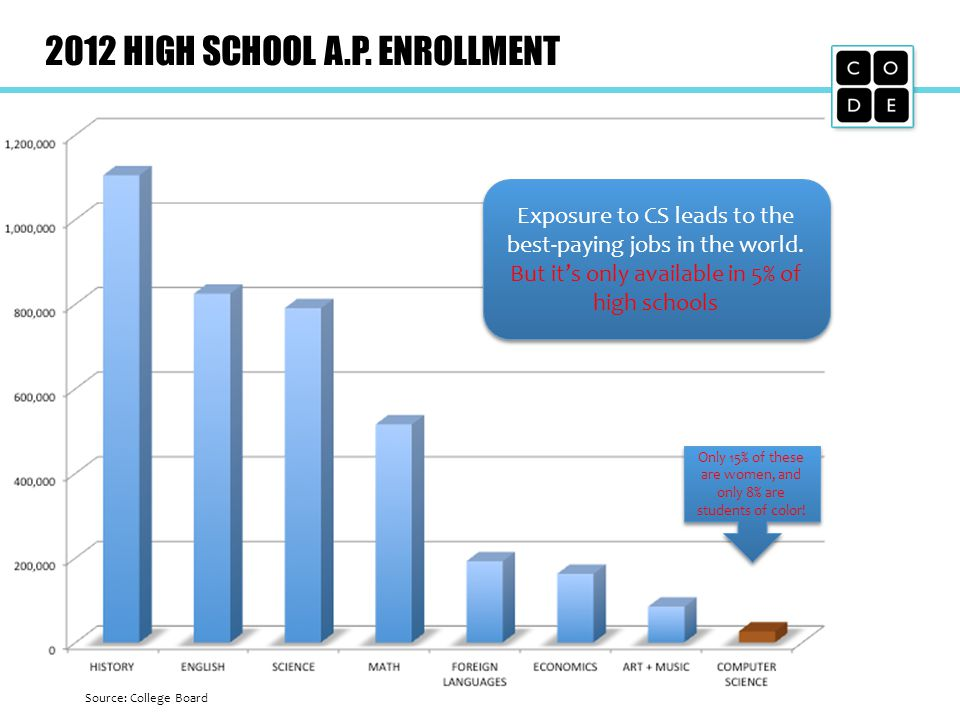 2012 HIGH SCHOOL A.P. ENROLLMENT Exposure to CS leads to the best-paying jobs in the world.