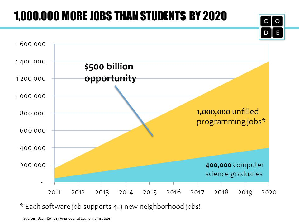 1,000,000 MORE JOBS THAN STUDENTS BY 2020 Sources: BLS, NSF, Bay Area Council Economic Institute 400,000 computer science graduates 1,000,000 unfilled programming jobs* $500 billion opportunity * Each software job supports 4.3 new neighborhood jobs!