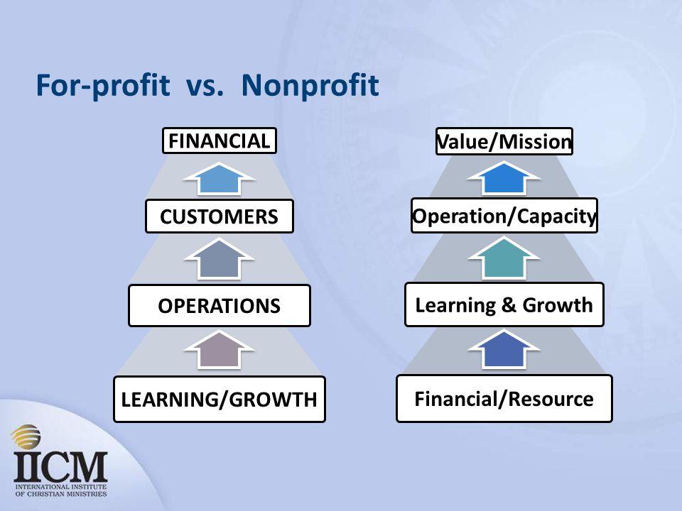 For-profit vs.