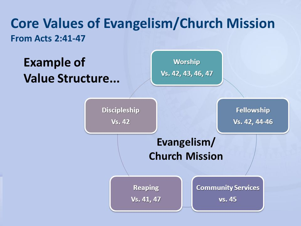 21 Core Values of Evangelism/Church Mission From Acts 2:41-47Worship Vs.