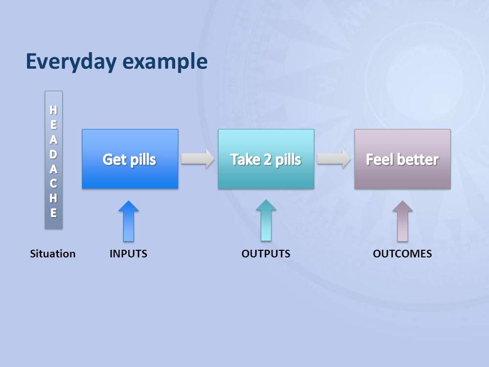 SituationINPUTSOUTPUTSOUTCOMES Everyday example