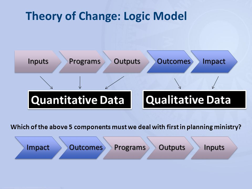Theory of Change: Logic Model Which of the above 5 components must we deal with first in planning ministry.