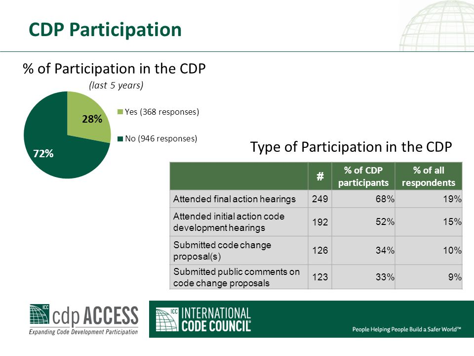 CDP Participation % of Participation in the CDP (last 5 years) Type of Participation in the CDP # % of CDP participants % of all respondents Attended final action hearings249 68%19% Attended initial action code development hearings 192 52%15% Submitted code change proposal(s) 126 34%10% Submitted public comments on code change proposals 123 33%9%