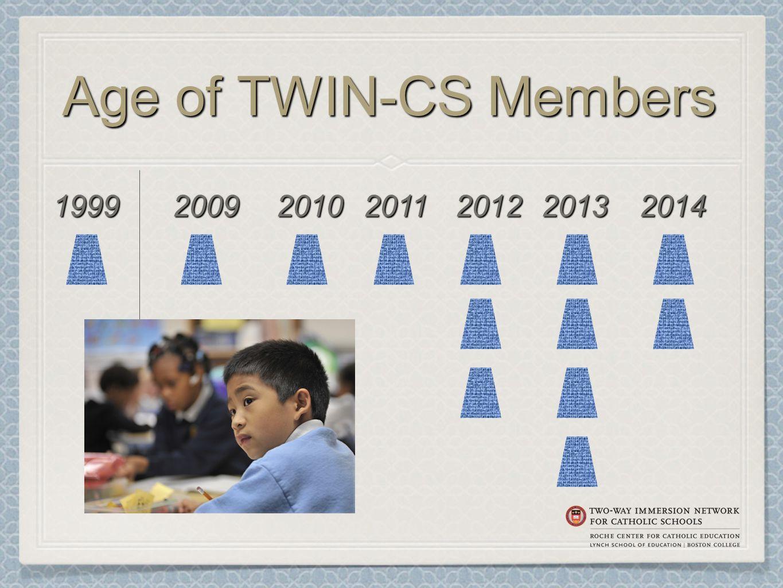 Age of TWIN-CS Members 2011201219992009201020142013