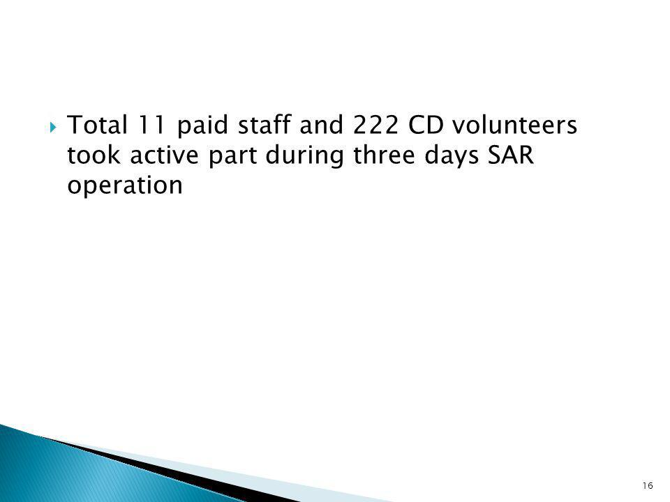  Total 11 paid staff and 222 CD volunteers took active part during three days SAR operation 16