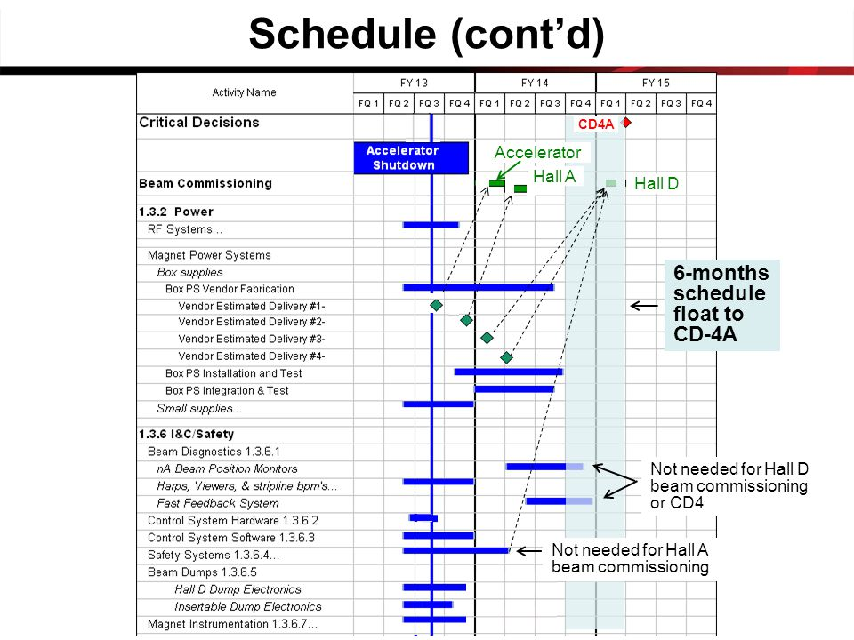 Schedule (cont'd) CD4A Accelerator Hall D Not needed for Hall D beam commissioning or CD4 Not needed for Hall A beam commissioning 6-months schedule float to CD-4A Hall A
