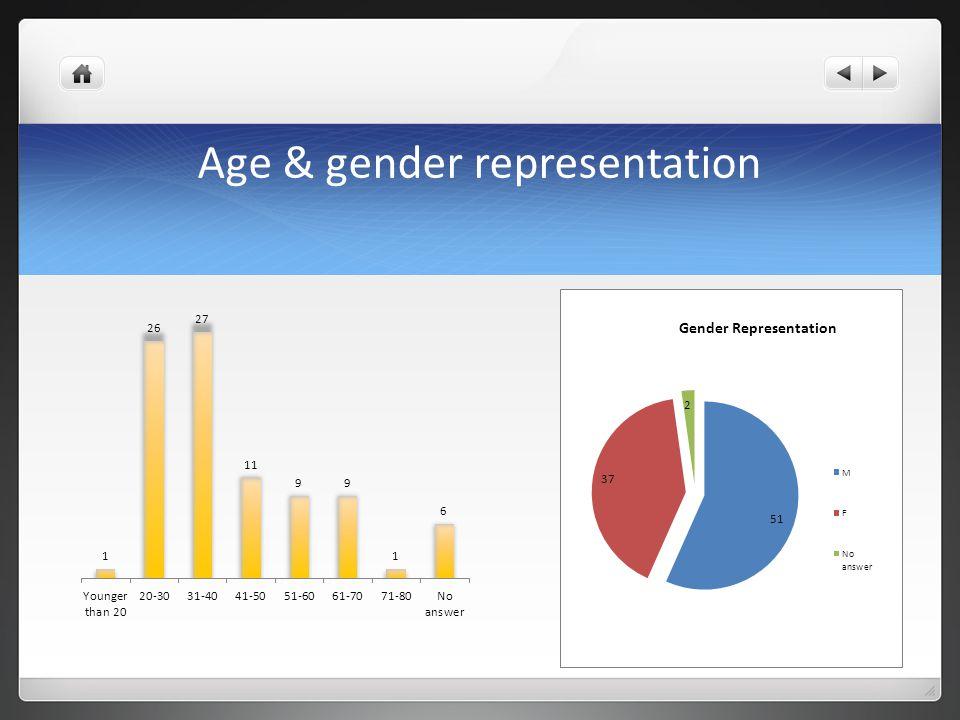 Age & gender representation
