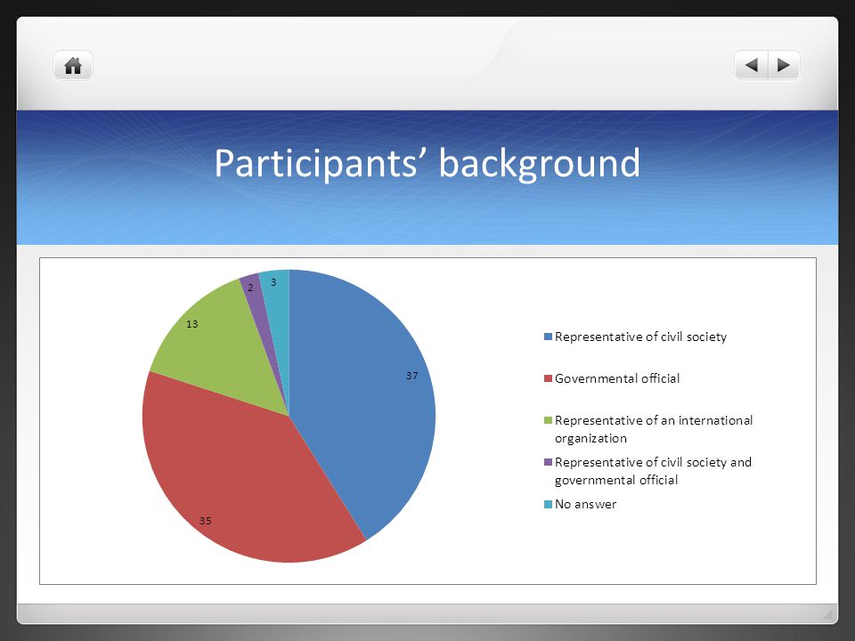 Participants' background