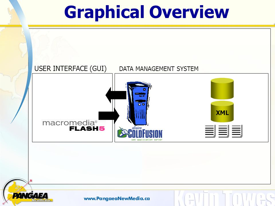 Graphical Overview USER INTERFACE (GUI) DATA MANAGEMENT SYSTEM XML