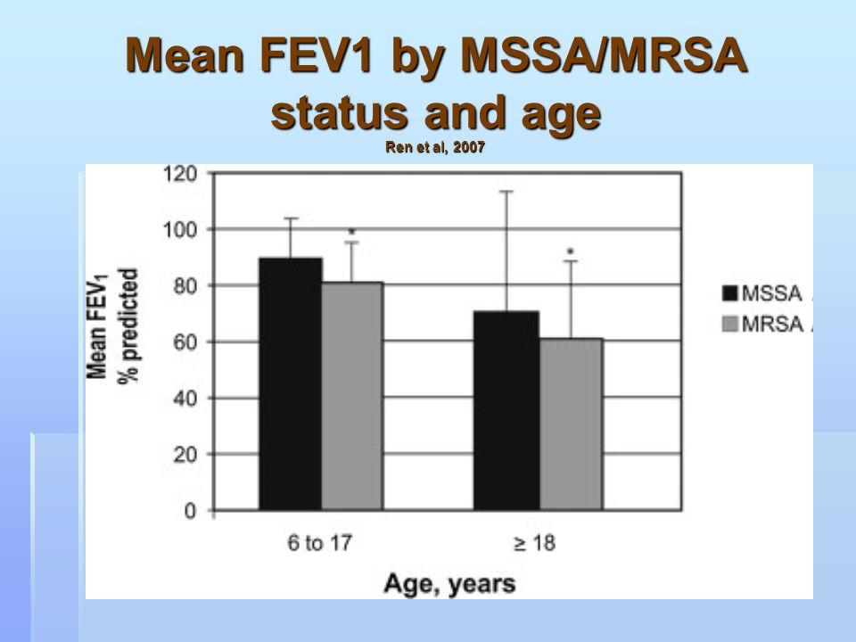 Mean FEV1 by MSSA/MRSA status and age Ren et al, 2007