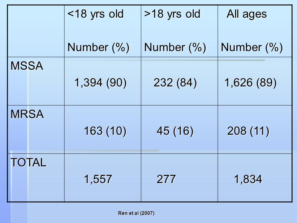 <18 yrs old Number (%) >18 yrs old Number (%) All ages All ages Number (%) MSSA 1,394 (90) 1,394 (90) 232 (84) 232 (84) 1,626 (89) 1,626 (89) MRSA 163