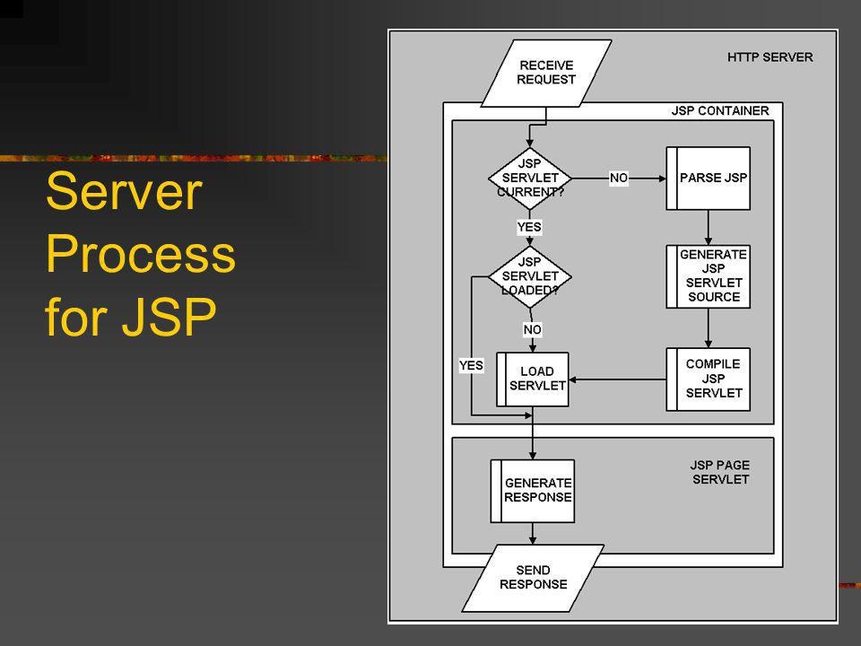 What CF has over JSP ColdFusion offers: Faster learning curve More features in language out of the box (i.e.