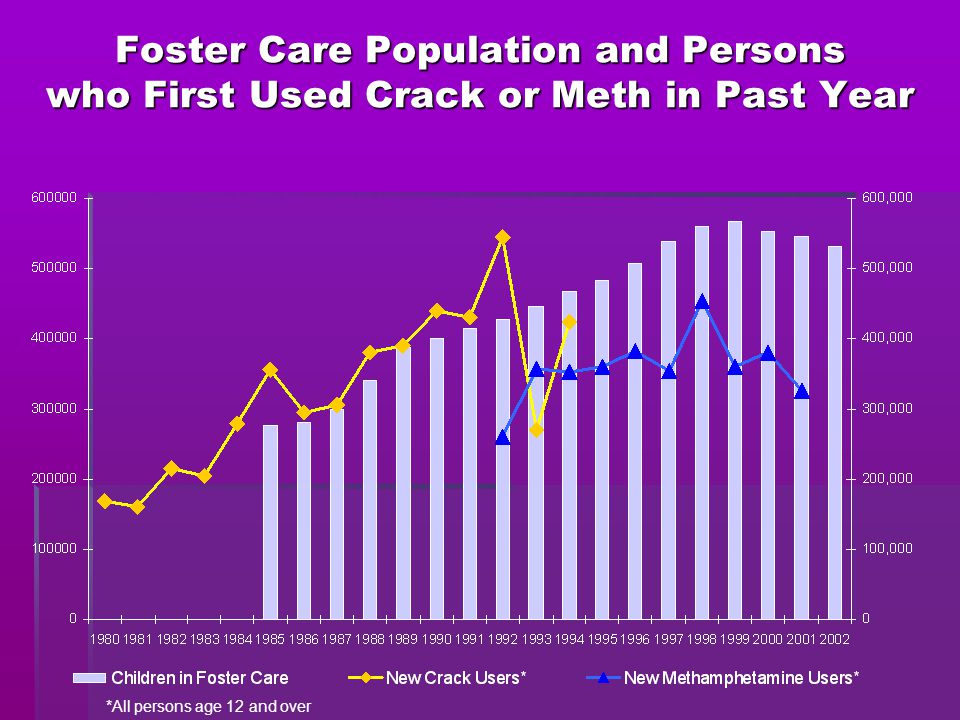 Foster Care Population and Persons who First Used Crack or Meth in Past Year *All persons age 12 and over
