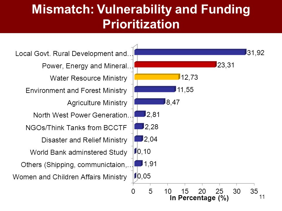 11 Mismatch: Vulnerability and Funding Prioritization