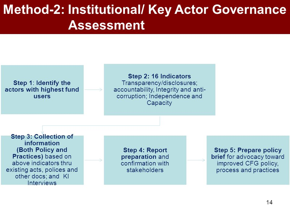 Step 1: Identify the actors with highest fund users Step 2: 16 Indicators Transparency/disclosures; accountability, Integrity and anti- corruption; In