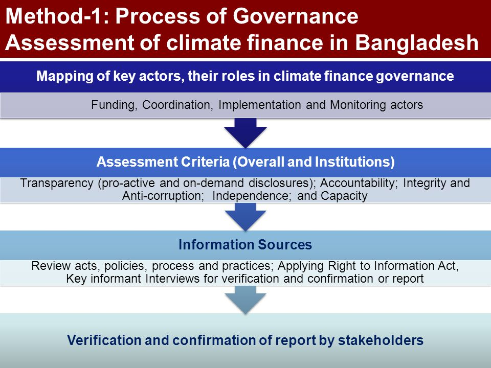 Verification and confirmation of report by stakeholders Information Sources Review acts, policies, process and practices; Applying Right to Informatio