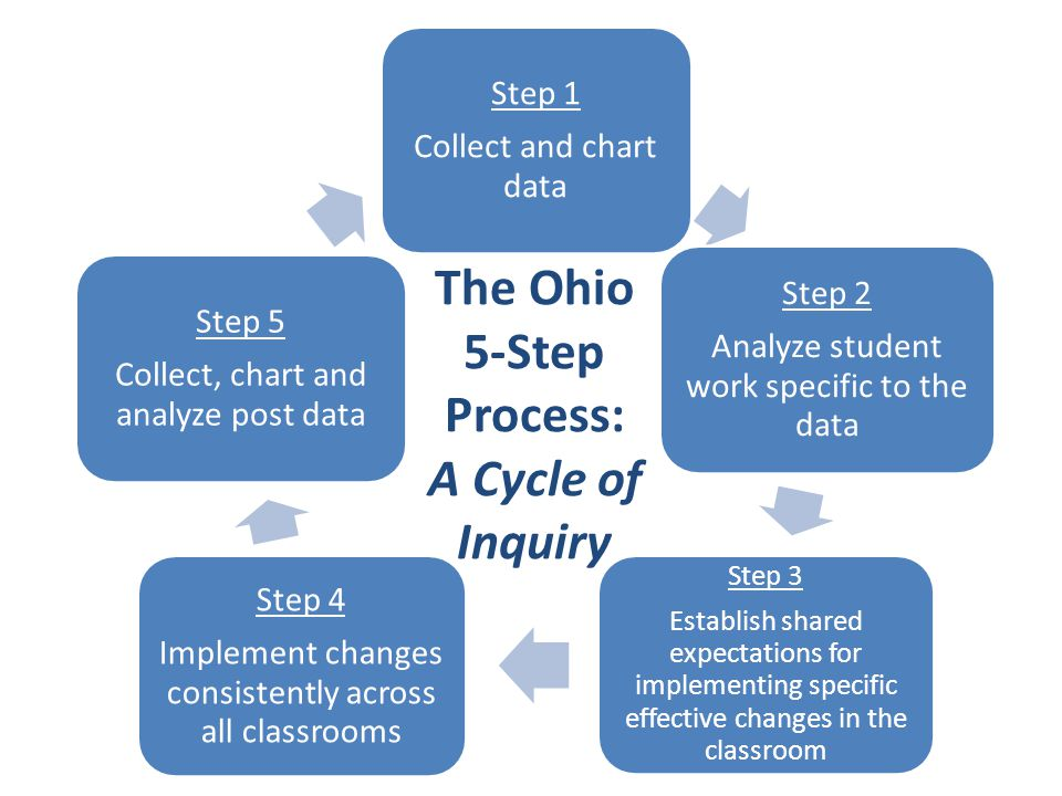 Step 1 Collect and chart data Step 2 Analyze student work specific to the data Step 3 Establish shared expectations for implementing specific effective changes in the classroom Step 4 Implement changes consistently across all classrooms Step 5 Collect, chart and analyze post data The Ohio 5-Step Process: A Cycle of Inquiry