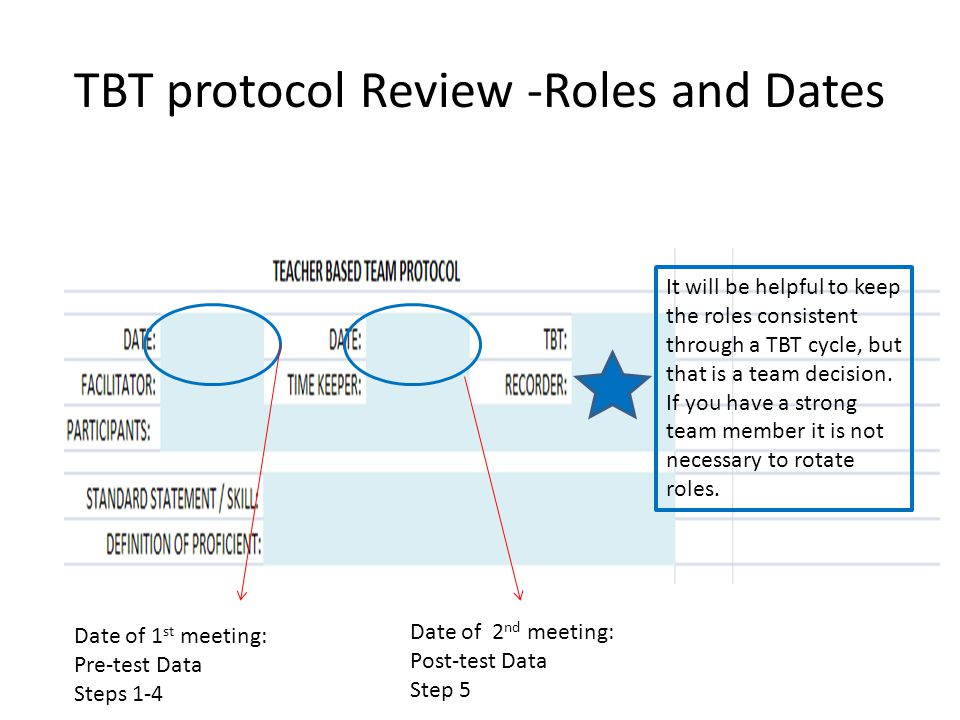 TBT protocol Review -Roles and Dates Date of 1 st meeting: Pre-test Data Steps 1-4 Date of 2 nd meeting: Post-test Data Step 5 It will be helpful to keep the roles consistent through a TBT cycle, but that is a team decision.