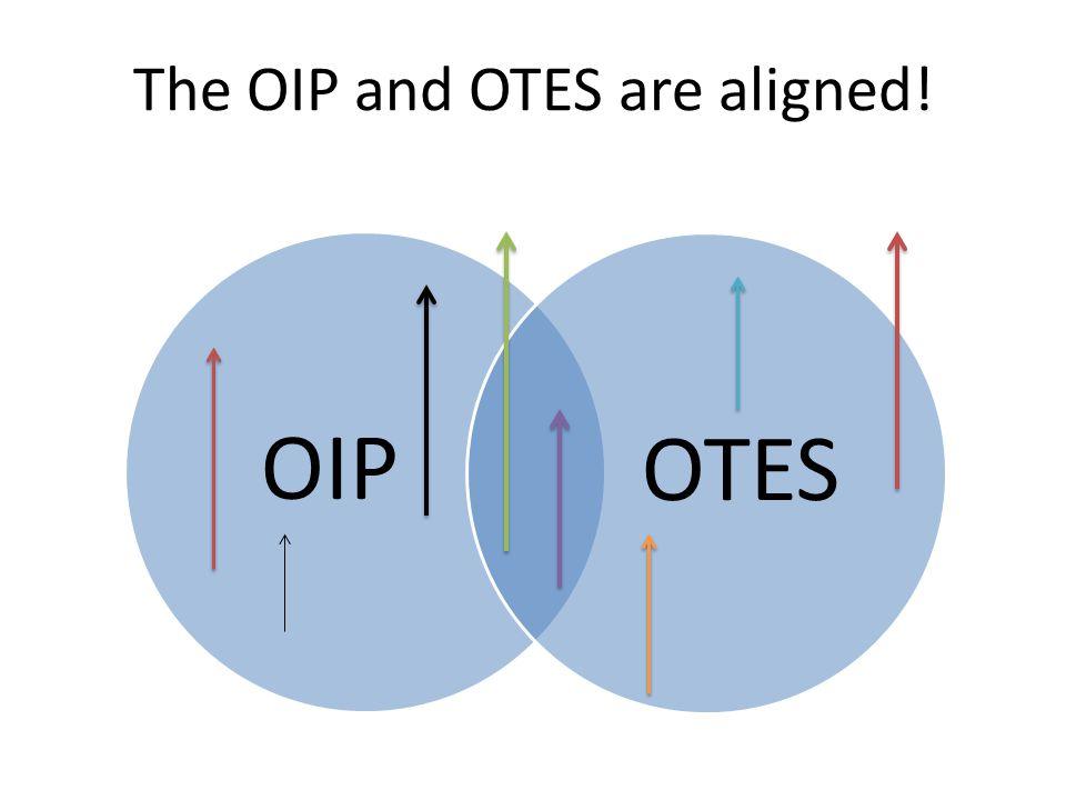 The OIP and OTES are aligned! OIPOTES