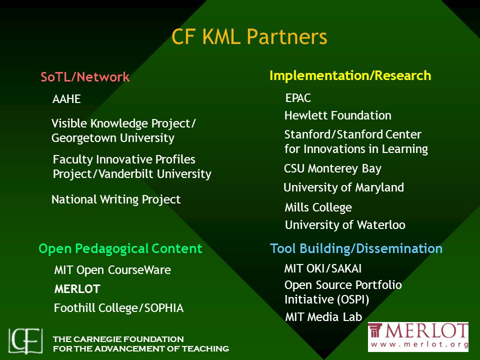 THE CARNEGIE FOUNDATION FOR THE ADVANCEMENT OF TEACHING CF KML Partners Implementation/Research SoTL/Network Tool Building/Dissemination EPAC AAHE Visible Knowledge Project/ Georgetown University Faculty Innovative Profiles Project/Vanderbilt University University of Waterloo Stanford/Stanford Center for Innovations in Learning MIT OKI/SAKAI MIT Open CourseWare MIT Media Lab MERLOT Open Source Portfolio Initiative (OSPI) Hewlett Foundation CSU Monterey Bay Open Pedagogical Content Foothill College/SOPHIA National Writing Project University of Maryland Mills College