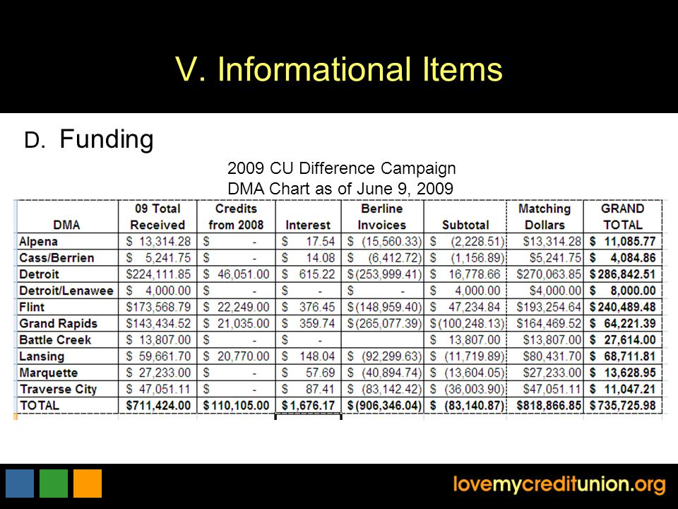 V. Informational Items 2009 CU Difference Campaign DMA Chart as of June 9, 2009 D. Funding