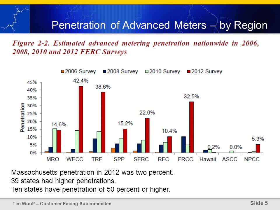 Penetration of Advanced Meters – by Region Tim Woolf – Customer Facing Subcommittee Slide 5 Massachusetts penetration in 2012 was two percent.