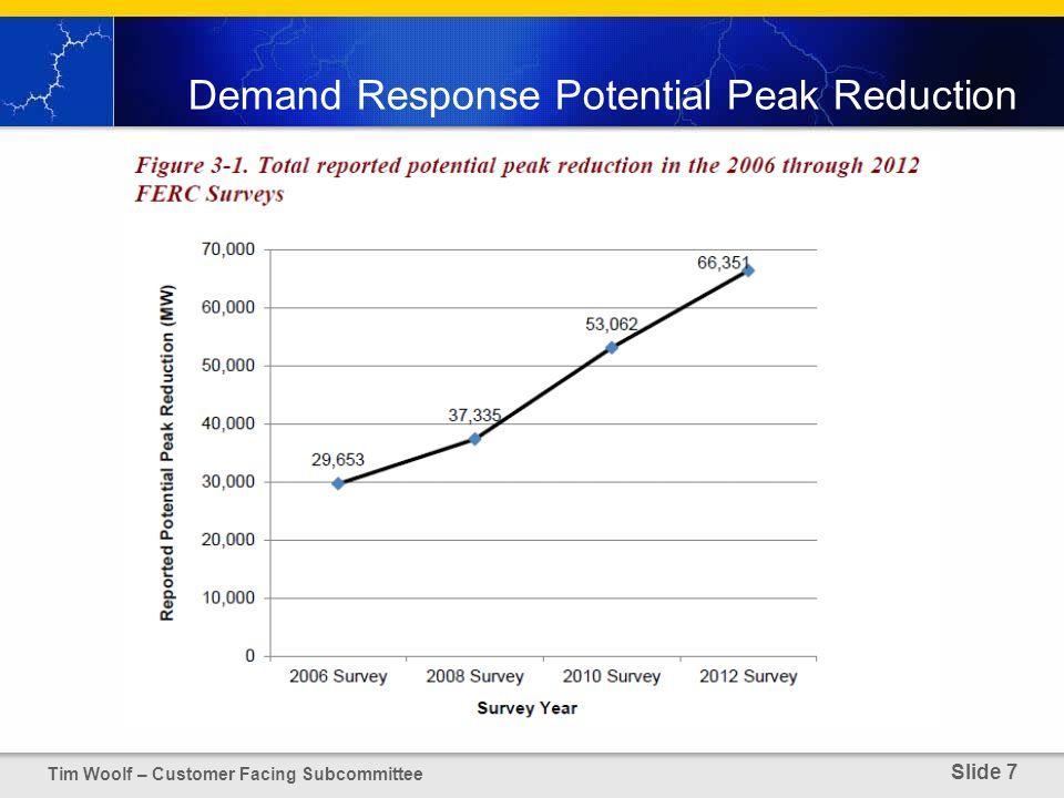 Demand Response Potential Peak Reduction Tim Woolf – Customer Facing Subcommittee Slide 7