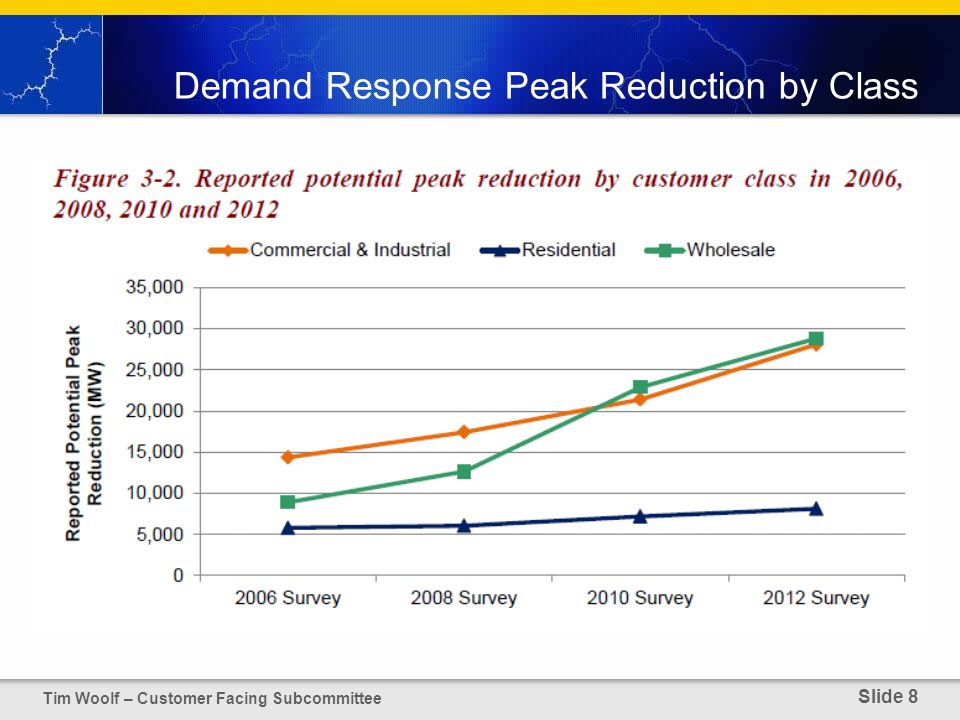 Demand Response Peak Reduction by Class Tim Woolf – Customer Facing Subcommittee Slide 8