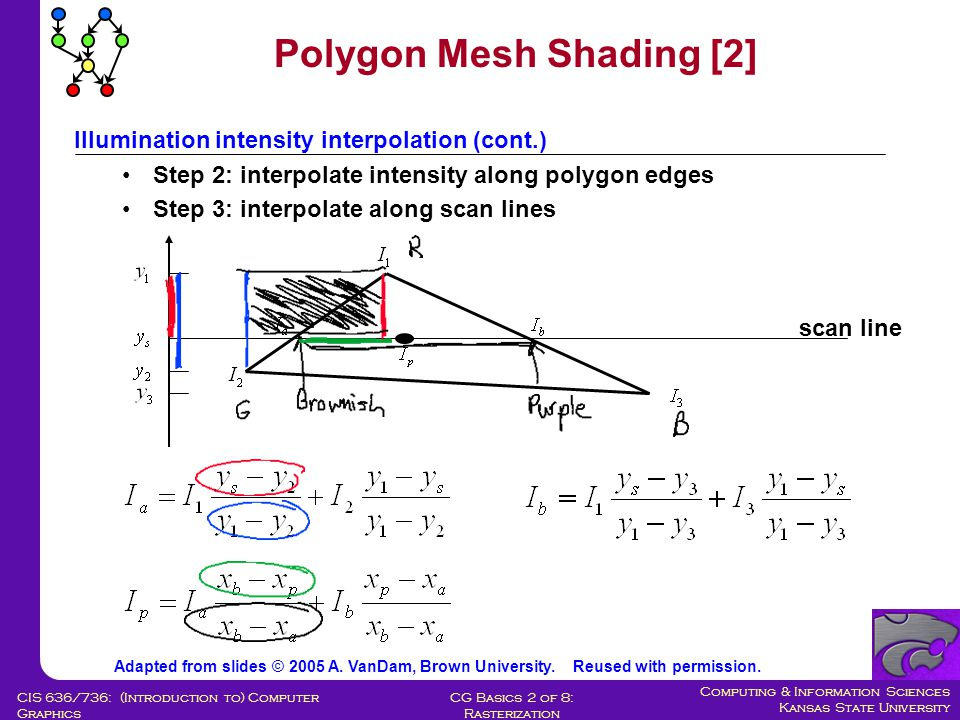 Computing & Information Sciences Kansas State University CG Basics 2 of 8: Rasterization CIS 636/736: (Introduction to) Computer Graphics Illumination intensity interpolation Gouraud shading –use for polygon approximations to curved surfaces Linearly interpolate intensity along scan lines –eliminates intensity discontinuities at polygon edges; still have gradient discontinuities, mach banding is improved, not eliminated –must differentiate desired creases from tesselation artifacts (edges of a cube vs.