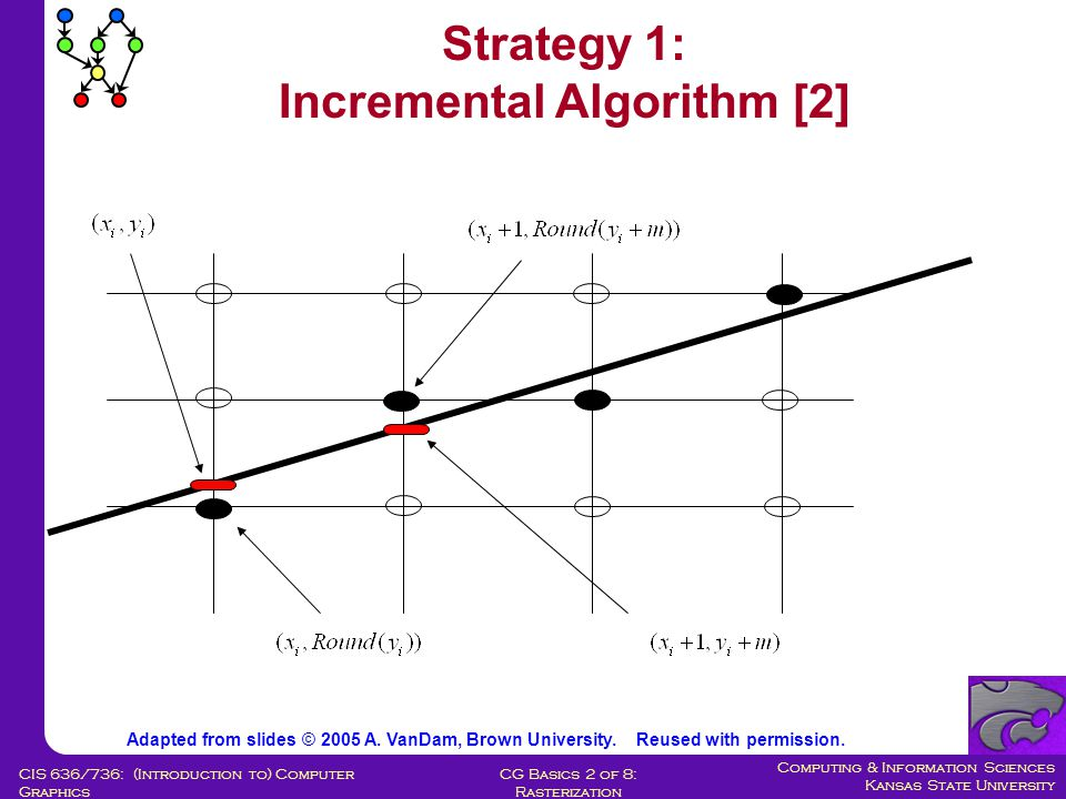 Computing & Information Sciences Kansas State University CG Basics 2 of 8: Rasterization CIS 636/736: (Introduction to) Computer Graphics We will scan top right 1/8 of circle of radius R It starts at (x 0, y 0 + R) Let's use another incremental algorithm with a decision variable evaluated at midpoint (x 0, y 0 ) Using the Symmetry Adapted from slides © 2005 A.