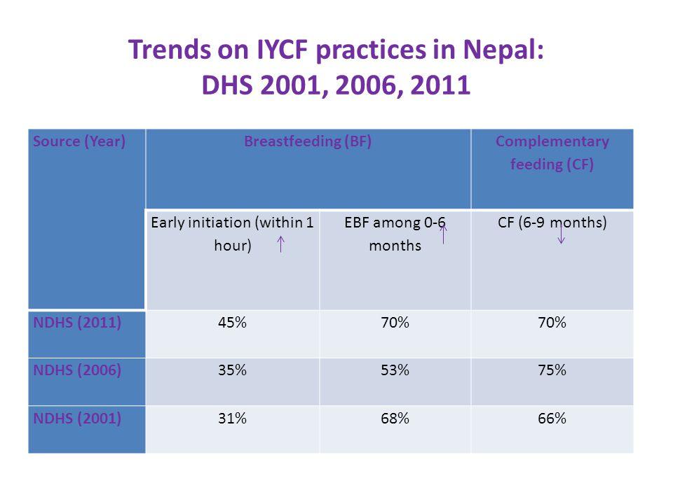 IYCF Practices among Under 5 Children Breastfeeding Status Under 6 Months Percent of children 6-23 months Recommended IYCF Practices among 6-23 months children
