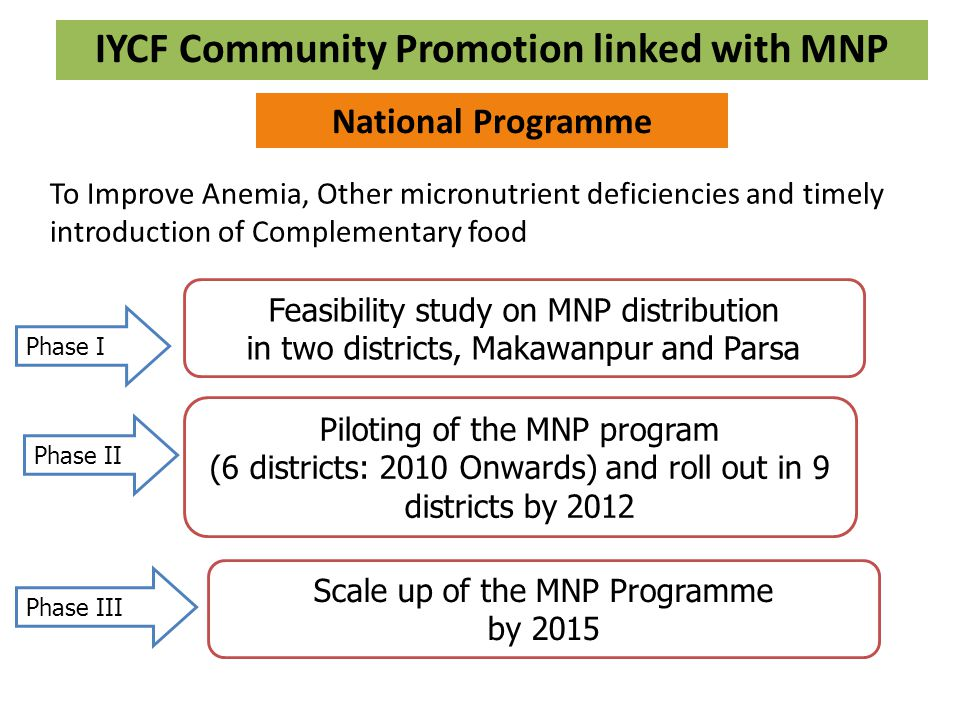 IYCF/MNP Program Goal To improve the nutritional status of children aged 6 to 24 months by reducing prevalence of anemia and by improving complementary feeding and care practices.
