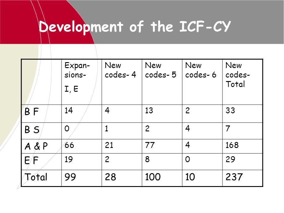 Development of the ICF-CY Expan- sions- I, E New codes- 4 New codes- 5 New codes- 6 New codes- Total B F 14413233 B S 01247 A & P 6621774168 E F 19280
