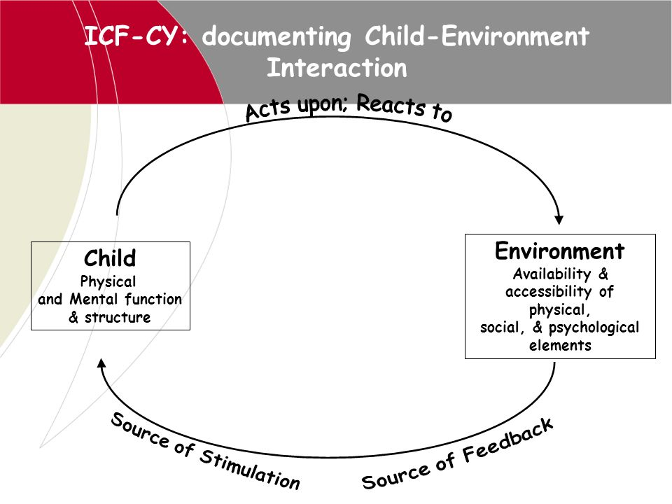 Child Physical and Mental function & structure Environment Availability & accessibility of physical, social, & psychological elements ICF-CY: document