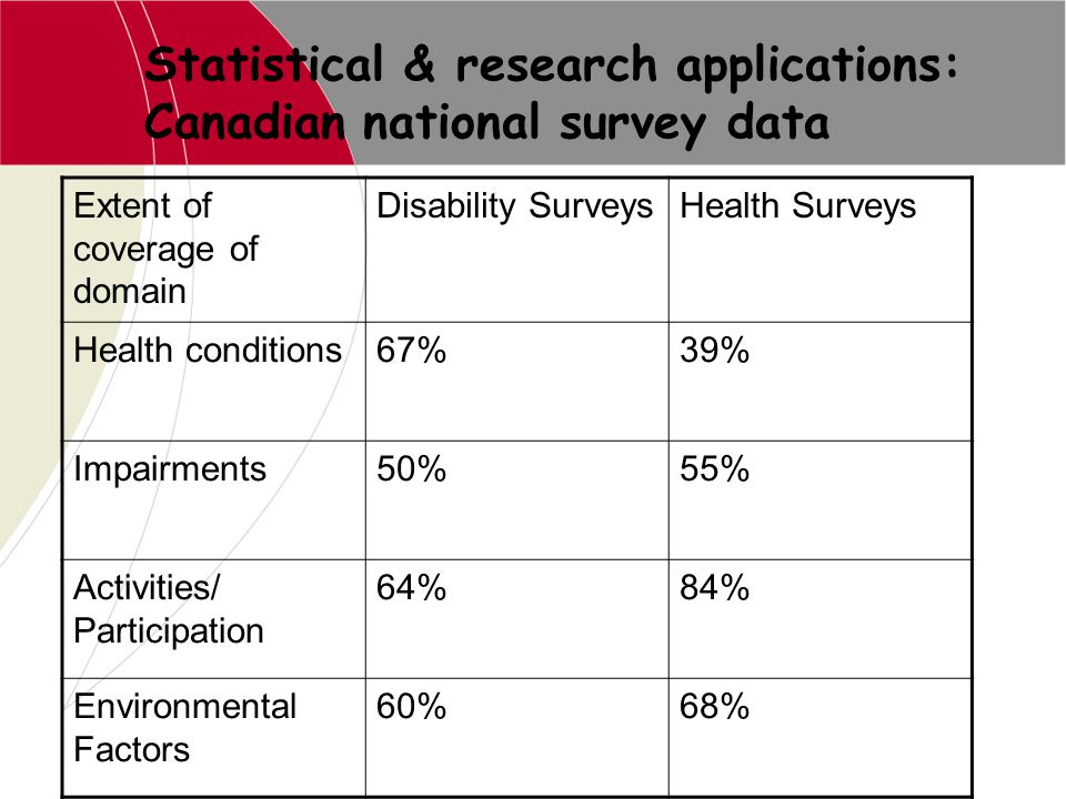 Statistical & research applications: Canadian national survey data Extent of coverage of domain Disability SurveysHealth Surveys Health conditions67%3