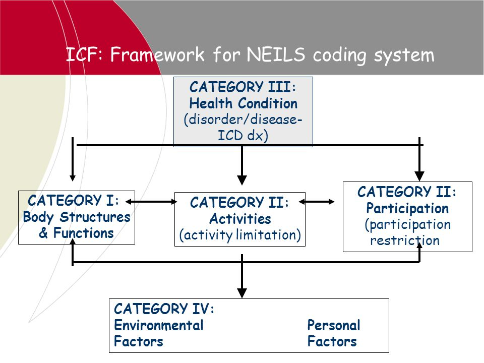 ICF: Framework for NEILS coding system CATEGORY III: Health Condition (disorder/disease- ICD dx) CATEGORY I: Body Structures & Functions CATEGORY II: