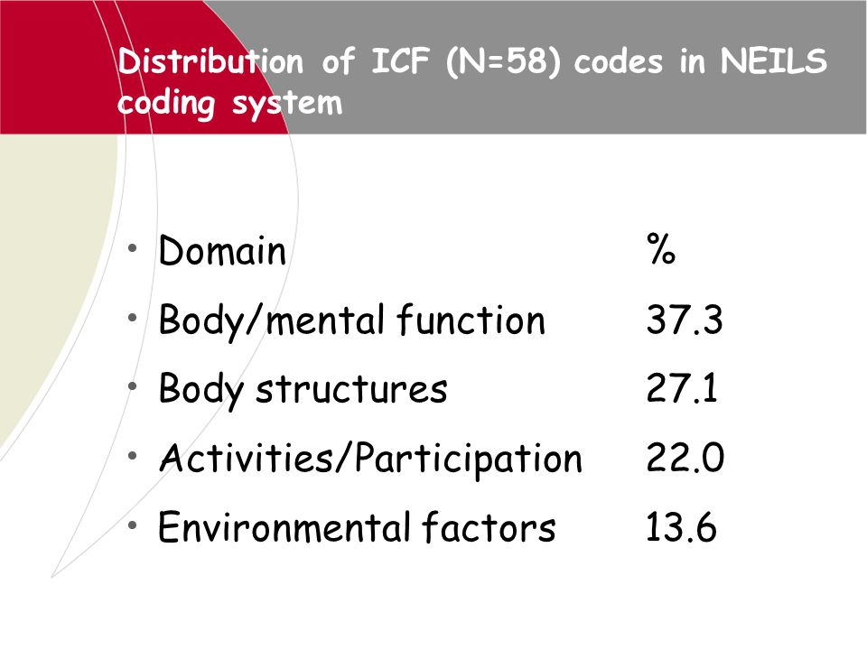 Distribution of ICF (N=58) codes in NEILS coding system Domain% Body/mental function37.3 Body structures27.1 Activities/Participation22.0 Environmenta
