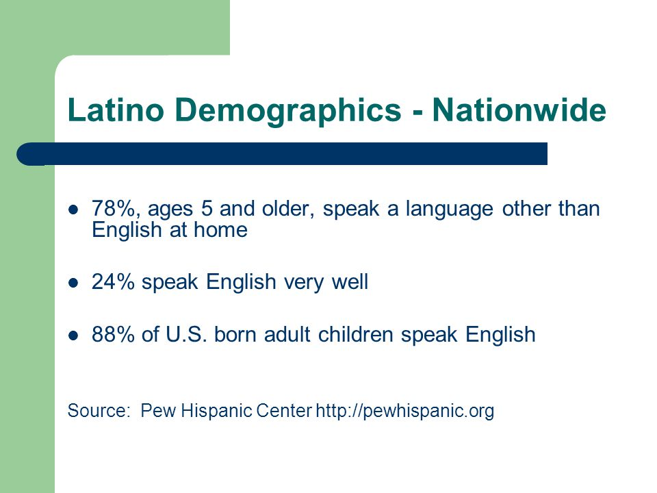Latino Demographics - Nationwide 78%, ages 5 and older, speak a language other than English at home 24% speak English very well 88% of U.S. born adult