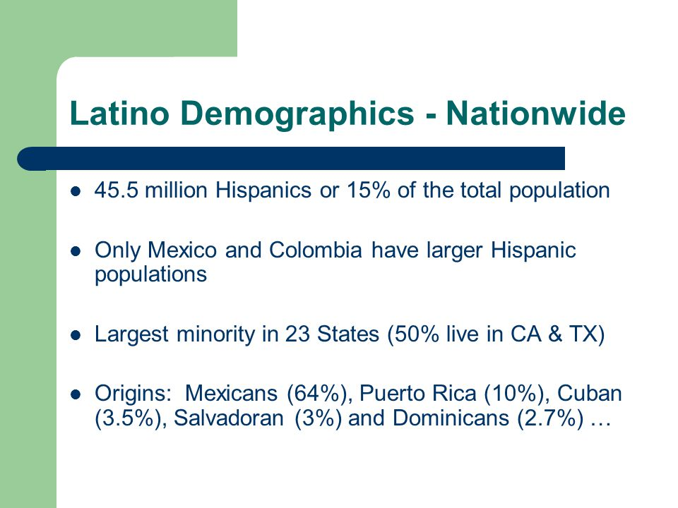 Latino Demographics - Nationwide 45.5 million Hispanics or 15% of the total population Only Mexico and Colombia have larger Hispanic populations Largest minority in 23 States (50% live in CA & TX) Origins: Mexicans (64%), Puerto Rica (10%), Cuban (3.5%), Salvadoran (3%) and Dominicans (2.7%) …