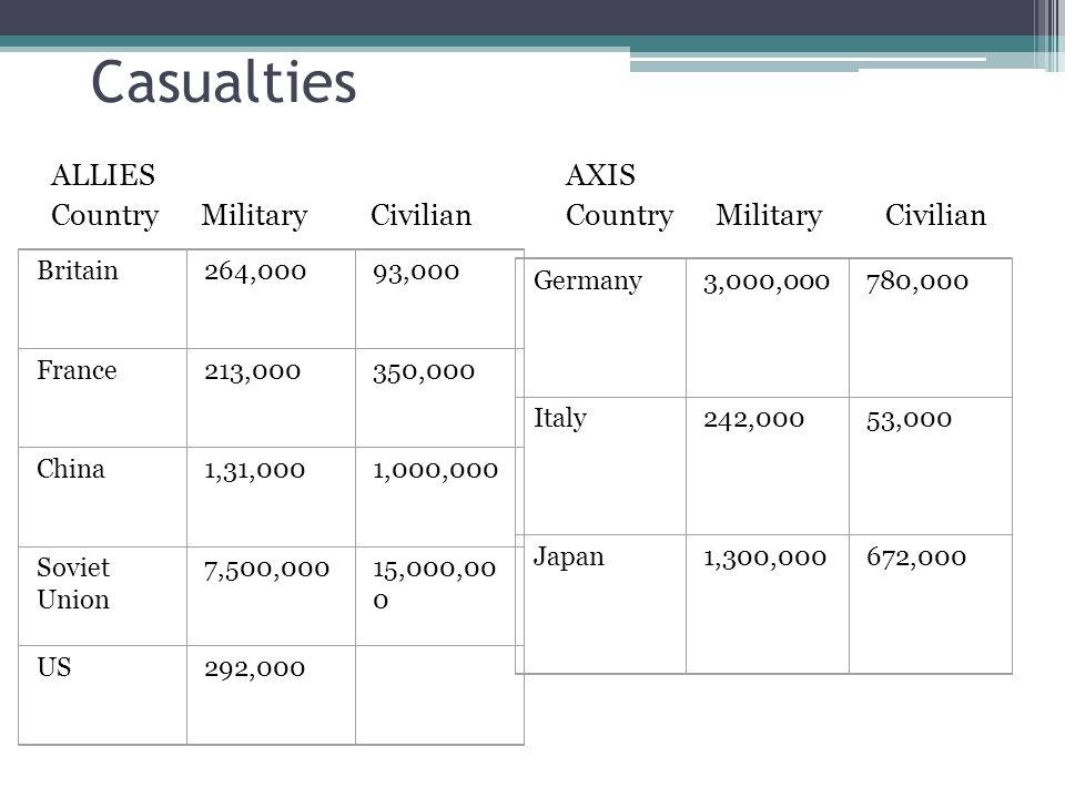 Casualties ALLIES Country Military Civilian AXIS Country Military Civilian Britain264,00093,000 France213,000350,000 China1,31,0001,000,000 Soviet Union 7,500,00015,000,00 0 US292,000 Germany3,000,000780,000 Italy242,00053,000 Japan1,300,000672,000