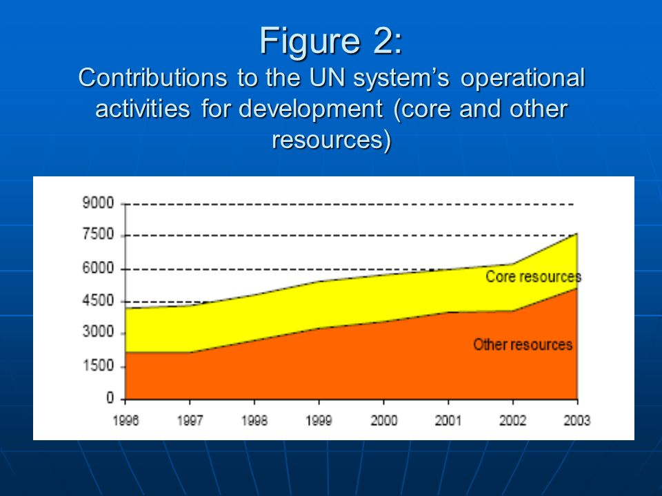 Figure 2: Contributions to the UN system's operational activities for development (core and other resources)