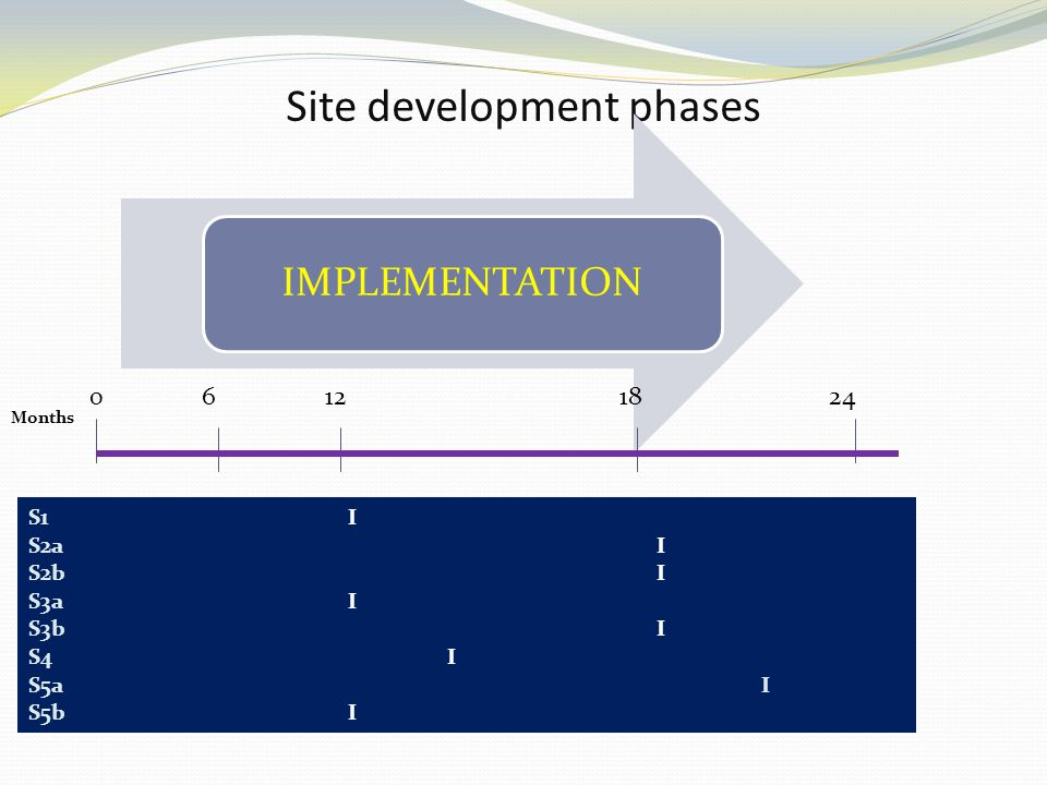 Site development phases IMPLEMENTATION 0 6 12 18 24 S1 I S2a I S2bI S3a I S3bI S4 I S5aI S5b I Months