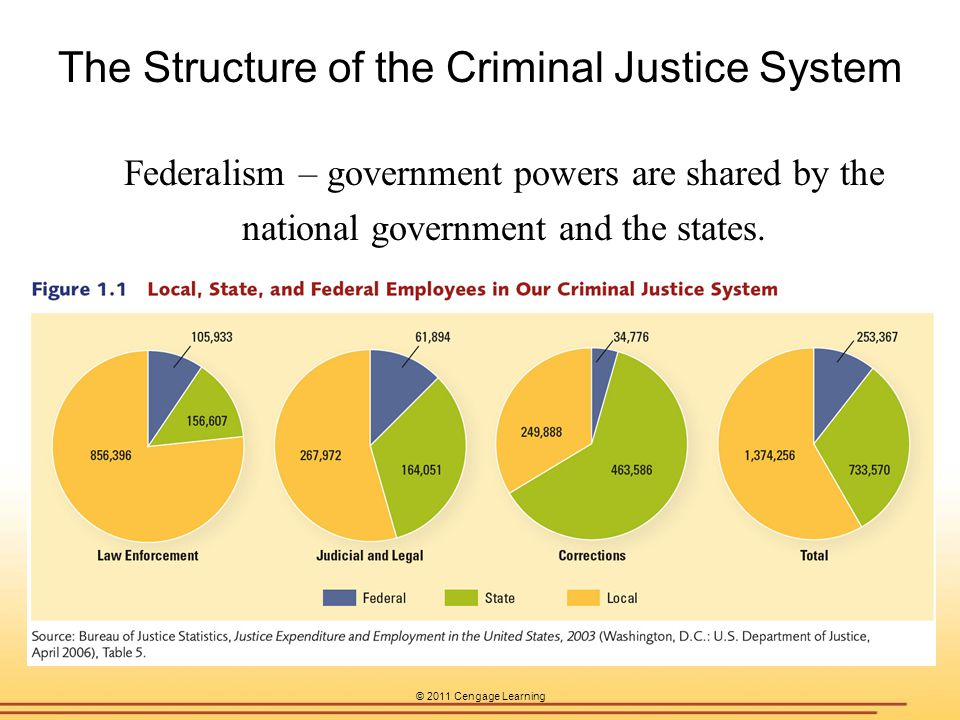 © 2011 Cengage Learning The Structure of the Criminal Justice System Federalism – government powers are shared by the national government and the stat