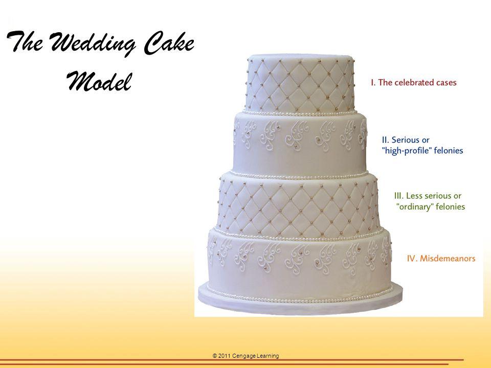© 2011 Cengage Learning The Wedding Cake Model