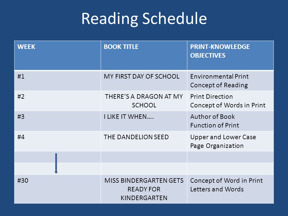 Reading Schedule WEEKBOOK TITLEPRINT-KNOWLEDGE OBJECTIVES #1MY FIRST DAY OF SCHOOLEnvironmental Print Concept of Reading #2THERE'S A DRAGON AT MY SCHOOL Print Direction Concept of Words in Print #3I LIKE IT WHEN….Author of Book Function of Print #4THE DANDELION SEEDUpper and Lower Case Page Organization #30MISS BINDERGARTEN GETS READY FOR KINDERGARTEN Concept of Word in Print Letters and Words