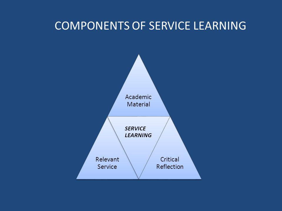 Academic Material Relevant Service SERVICE LEARNING Critical Reflection COMPONENTS OF SERVICE LEARNING
